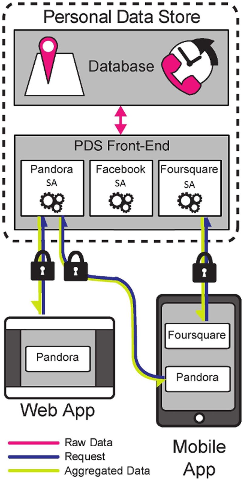 L'architettura del sistema openPDS - CC BY 4.0